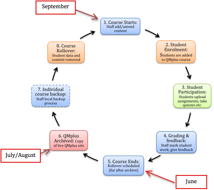 Life Cycle Of A Qmplus Course on cycle tracker